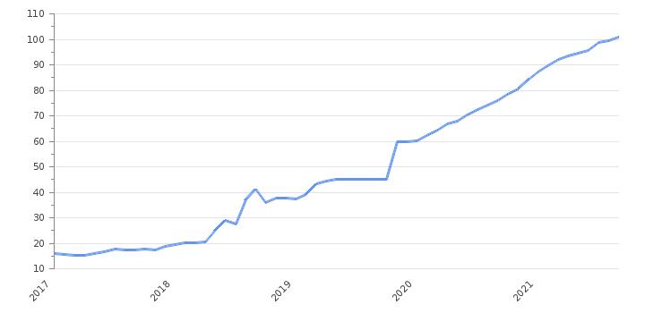 2021usd la btc este legal de bitcoin comercial