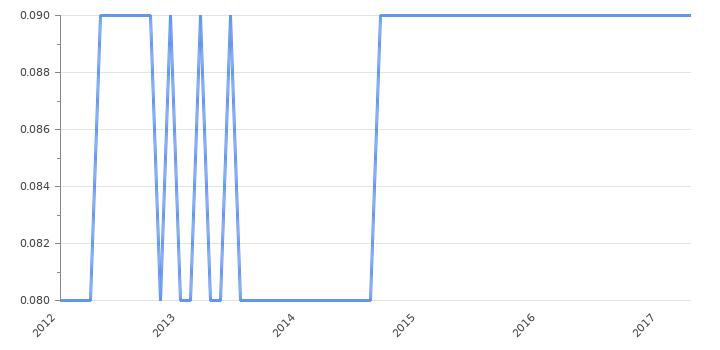 курс евро к дирхаму 2014