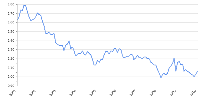 usd chf historical rates by Jean-Pierre Roth