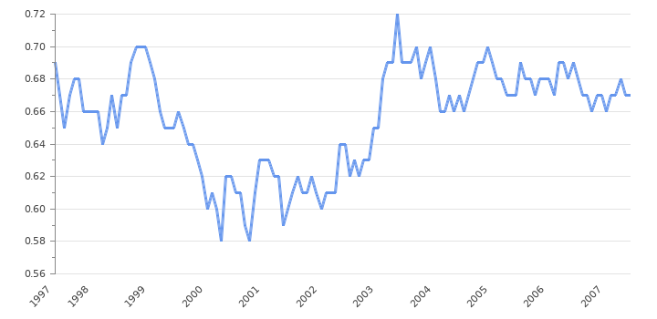 eur gbp historical rates by Tony Blair