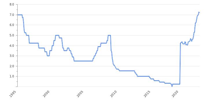 Банки в финляндии процентные ставки авиабилеты дубай ереван