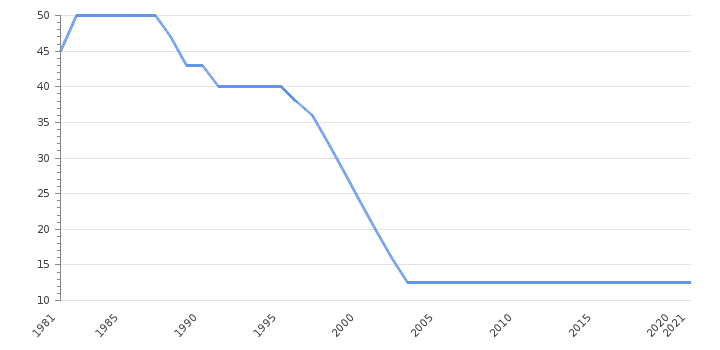 Corporate Tax Rate                      Ireland - Historical Data (%)