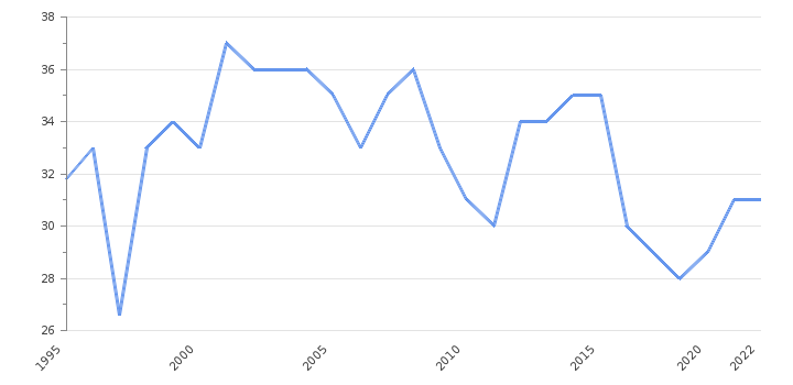 Corruption Index                      Mexico - Historical Data (index points)