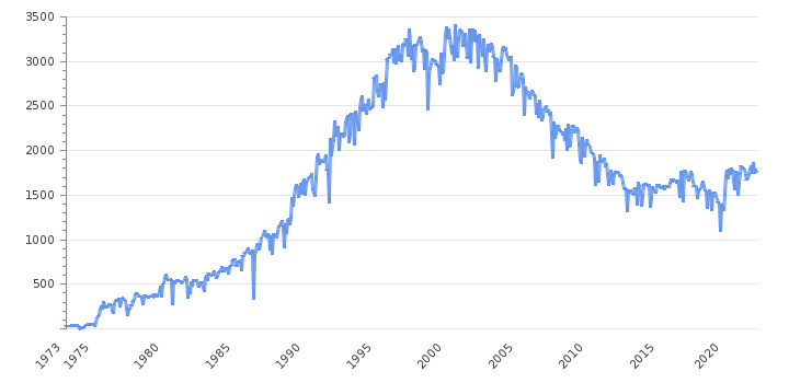 Crude Oil Production                      Norway - Historical Data (BBL/D/1K)