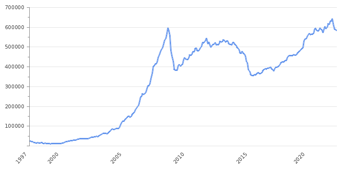 Foreign Exchange Reserves                      Russia - Historical Data (USD Million)
