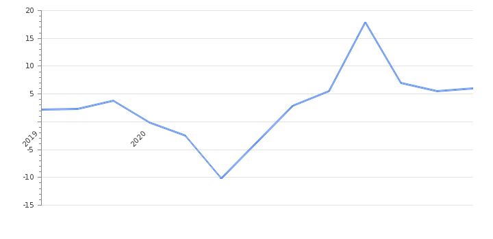 GDP Annual Growth Rate                      Albania - Historical Data (%)
