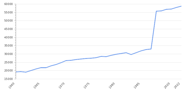 GDP per capita                      Australia - Historical Data (USD)