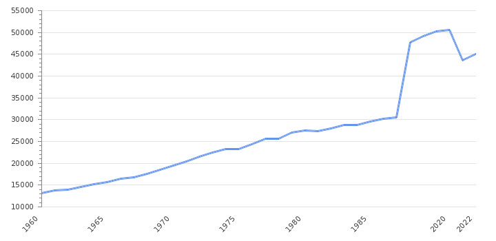 GDP per capita                      Austria - Historical Data (USD)