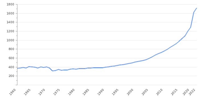 GDP per capita                      Bangladesh - Historical Data (USD)