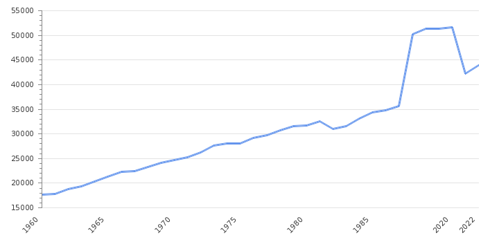 GDP per capita                      Canada - Historical Data (USD)