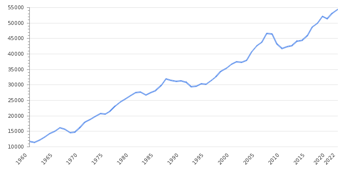 GDP per capita                      Iceland - Historical Data (USD)