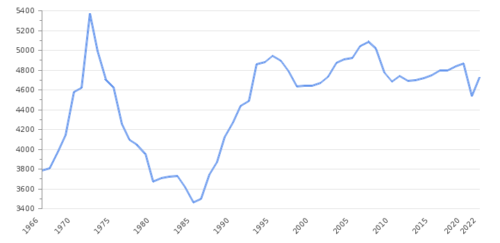 GDP per capita                      Jamaica - Historical Data (USD)