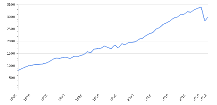 GDP per capita                      Morocco - Historical Data (USD)