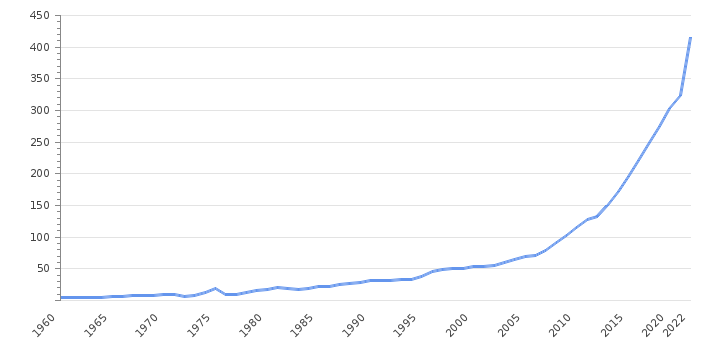GDP Value                      Bangladesh - Historical Data (USD Billion)