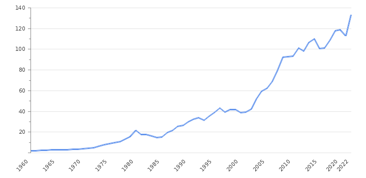 GDP Value                      Morocco - Historical Data (USD Billion)