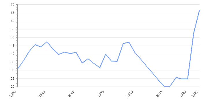 Government Debt to GDP                      Maldives - Historical Data (%)