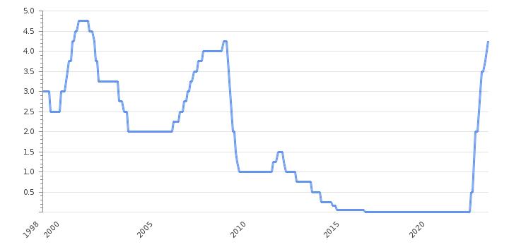 Банки в финляндии процентные ставки кипр недвижимость купить в лимассоле