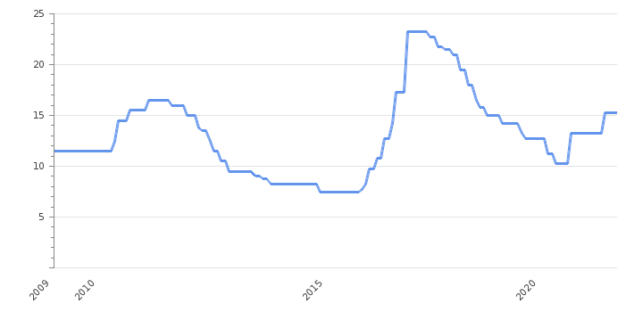 Interest Rate                      Mozambique - Historical Data (%)
