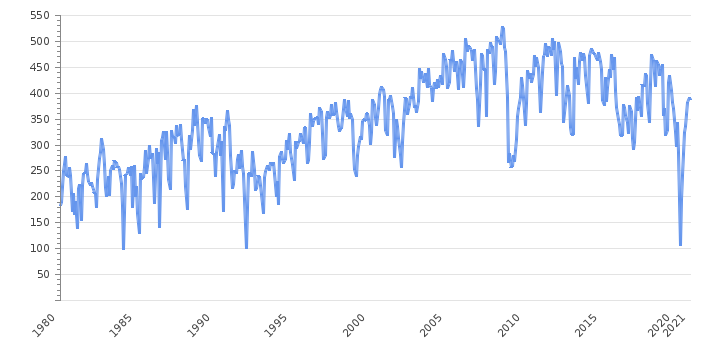 Steel Production                      Argentina - Historical Data (Thousand Tonnes)