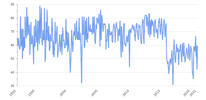 Steel Production                      New Zealand - Historical Data (Thousand Tonnes)