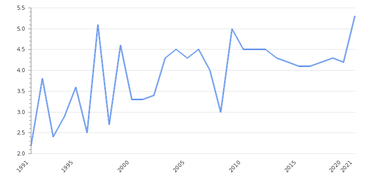 Unemployment Rate                      Bangladesh - Historical Data (%)