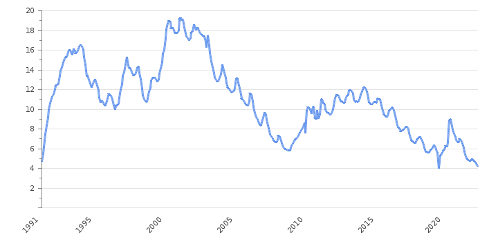 Unemployment Rate                      Bulgaria - Historical Data (%)
