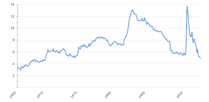 Unemployment Rate                      Canada - Historical Data (%)