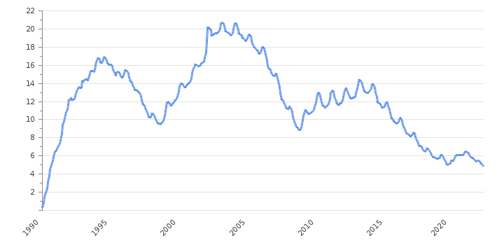 Unemployment Rate                      Poland - Historical Data (%)