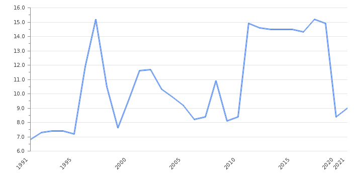 Unemployment Rate                      Syria - Historical Data (%)