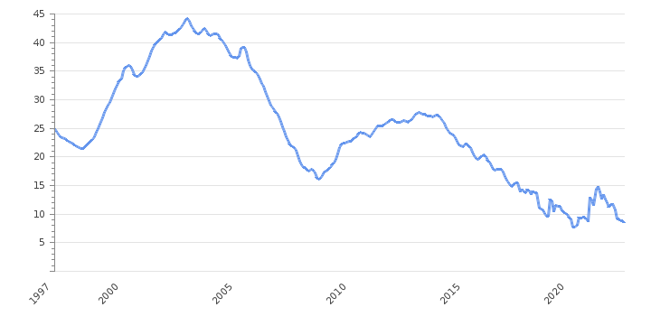 Youth Unemployment Rate                      Poland - Historical Data (%)