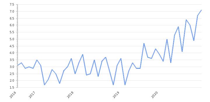 Iceland Unemployment Rate 2020 Employment Data Take Profit Org
