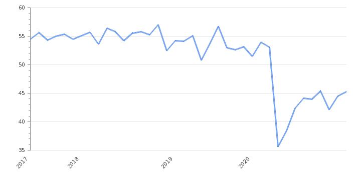Индекс доверия потребителей Канады при Джастин Трюдо