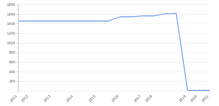 Заработная плата  Ирландии при Майкл Хиггинс