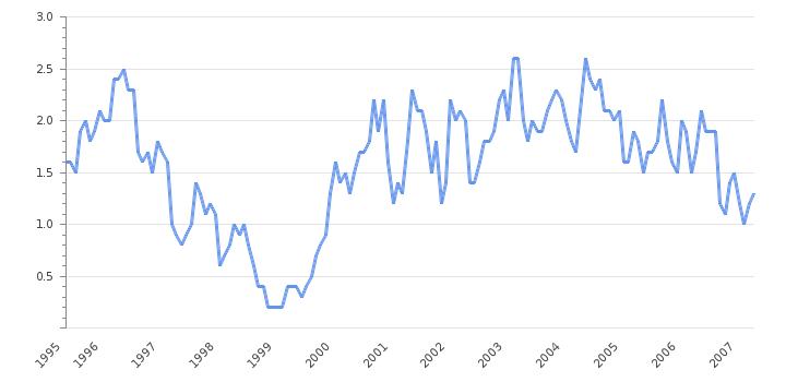 trading automatico binario trading economics france inflation