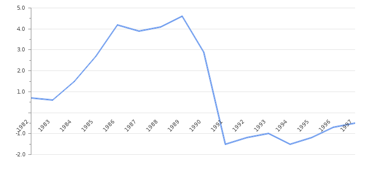 Current Account to GDP Helmut Kohl