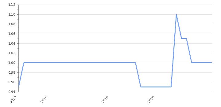 процентные ставки по кредитам в банках беларуси