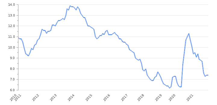Unemployment Rate Mark Rutte