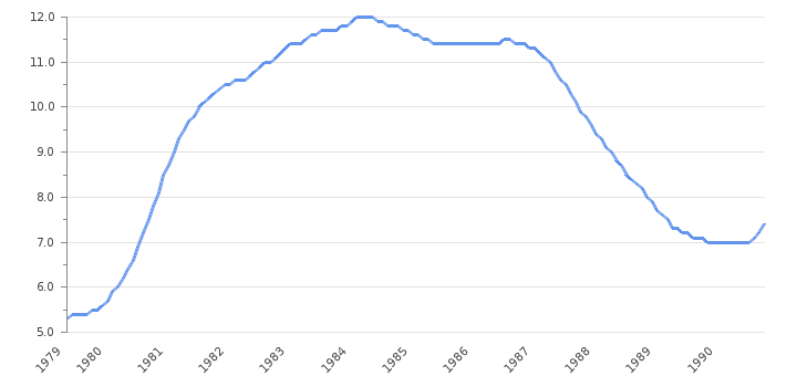 Unemployment Rate Margaret Thatcher