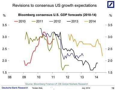 Как плохо экономисты прогнозируют экономический рост?