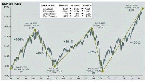 JPMorgan : график переломных моментов на фондовом рынке начинает пугать