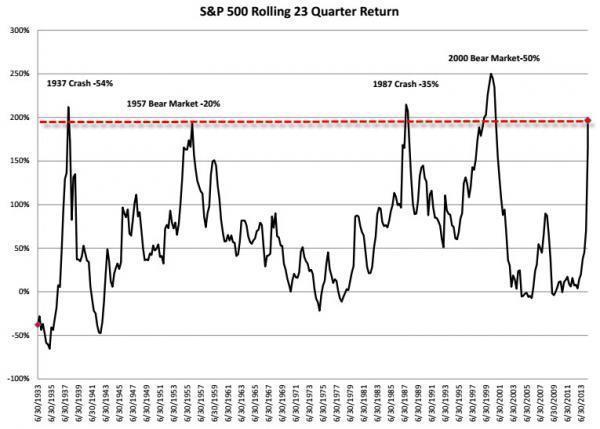 Что происходило в последние 4 раза, когда акции росли 23 квартала подряд ?