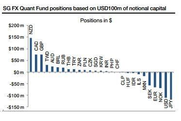 Что сегодня покупает и продает валютный фонд SocGen ?