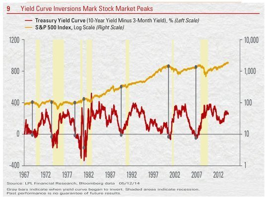 Этот рыночный индикатор успешно предсказывал рецессии в США.