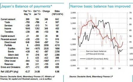 USD/JPY: трехзначный диапазон. О чем говорят потоки? - Deutsche Bank