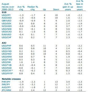 Лучшие валютные сделки на август от ANZ