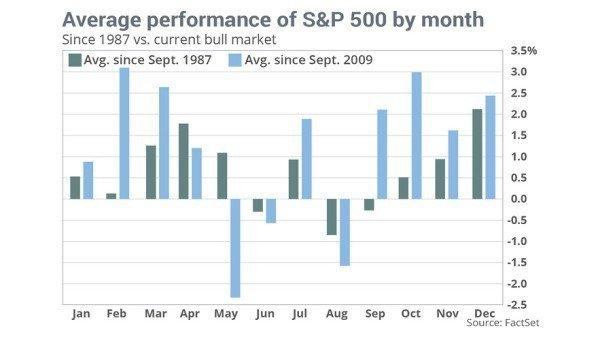 Почему в сентябре может замедлиться рост S&P500?