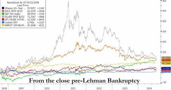 Со времен банкротства «Lehman Brothers»: Серебро+71%, Золото +61%, S&P +58%
