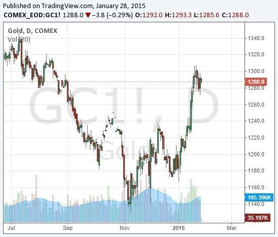 Почему хедж-фонды накапливают золото? Прогнозы для металла на 2015.