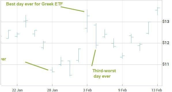 5 графиков, иллюстрирующих греческую проблему