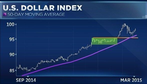 Что будет с долларом во втором квартале?
